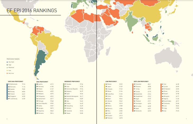 EF Proficiency Index Rankings - Przełam Barierę